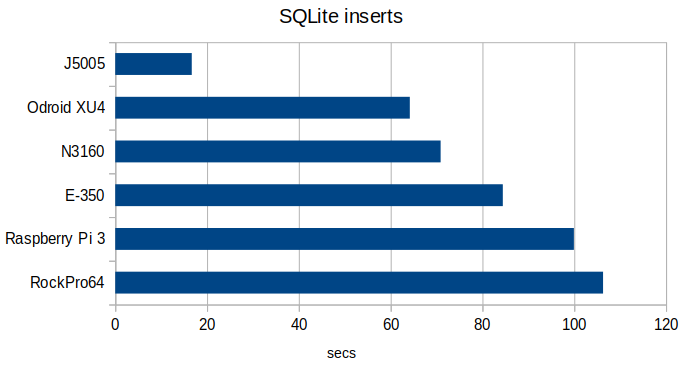 Data insertion time into SQLite database