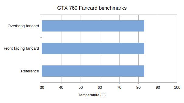 Zotac GTX 760 fancard results