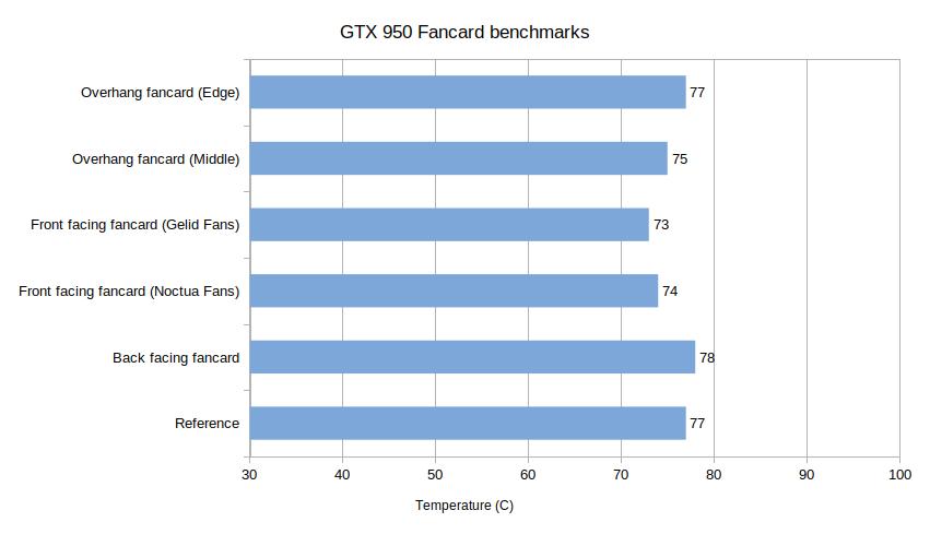Zotac GTX 950 AMP! fancard results