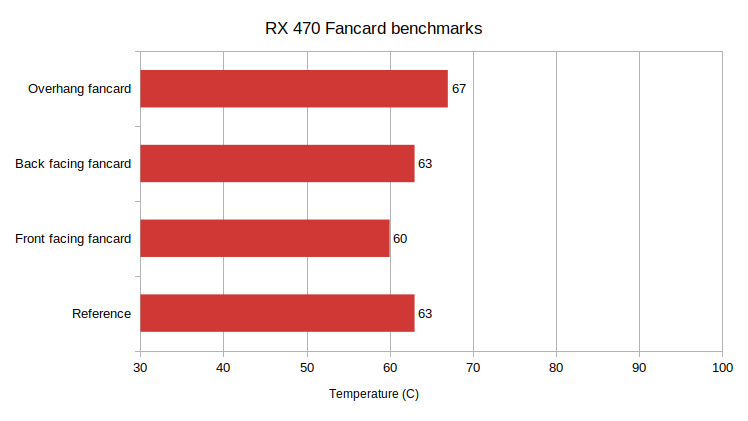 Asus RX 470 Mining fancard results