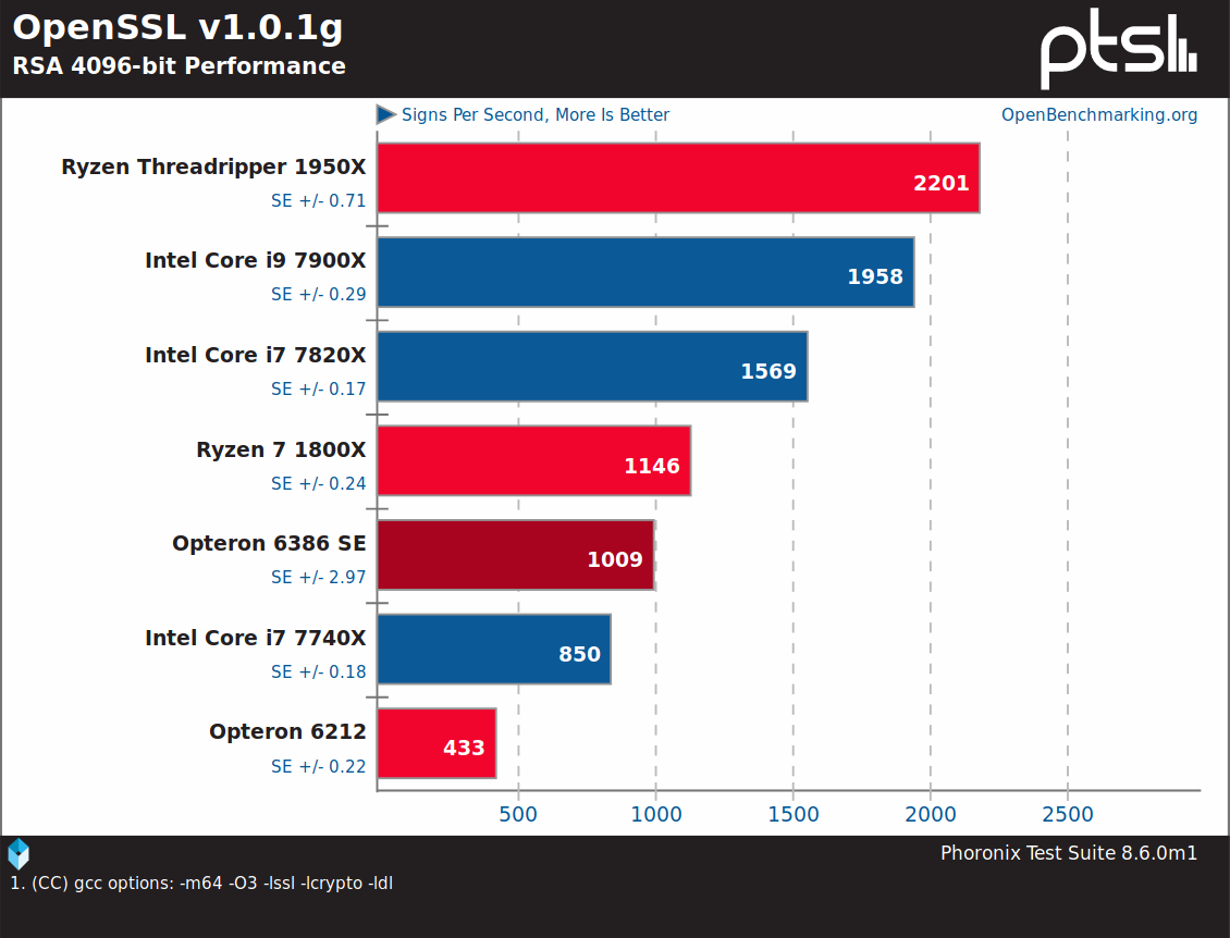 Rkblog Testing Old 16 Core Opteron 6386 Se On A Jingsha X89 Motherboard
