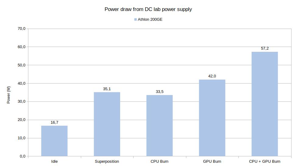Power supply power draw