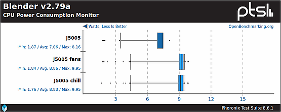 CPU power consumption during Blender benchmark