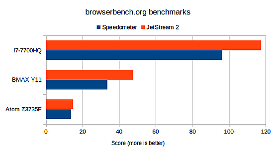 BMAX Y11 Browserbench results