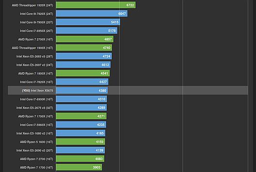 Wielordzeniowa wydajność dwóch Xeonów X5675