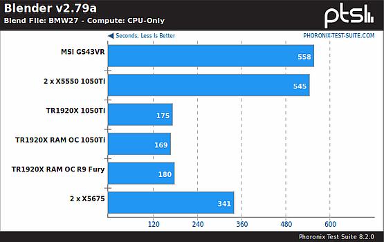 Blender, CPU benchmark
