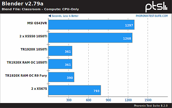 Blender, CPU benchmark