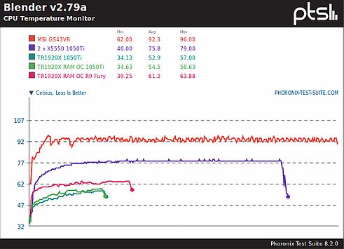 Temperatury procesorów w trakcie testu