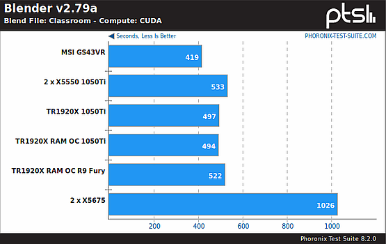 Blender, CUDA benchmark