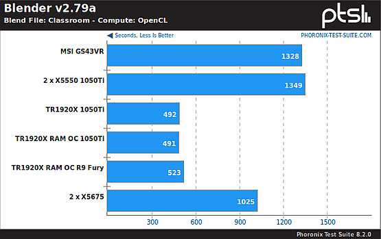 Blender, OpenCL benchmark