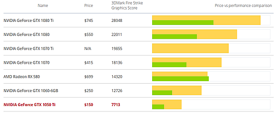 Price and performance of GTX 1050 Ti in 3DMark Fire Strike