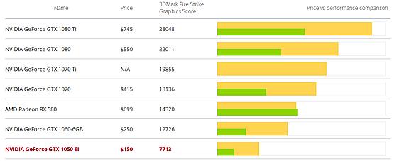 Osiągi i opłacalność GTX 1050 Ti w 3DMark Fire Strike