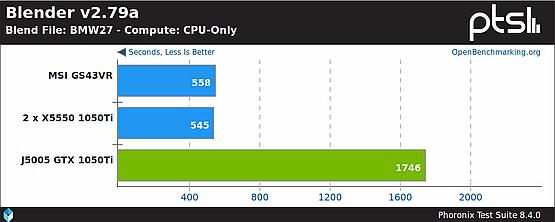 Blender renderowania na CPU