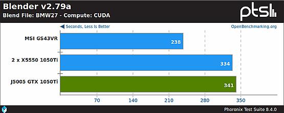 Blender renderowania przez CUDA