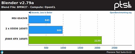 Blender renderowania przez OpenCL