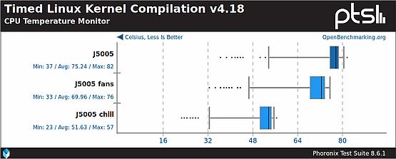 CPU temperature during Kernel compilation