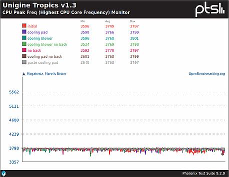 CPU frequencies during Unigine Tropics runs