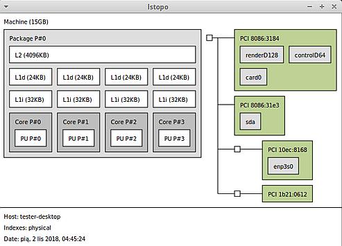 Topologia systemu z jednym czterordzeniowym procesorem