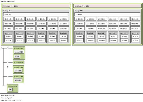 Topologia dwóch sześciordzeniowych procesorów
