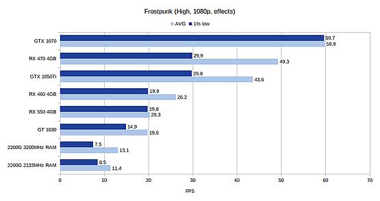 Frostpunk benchmark