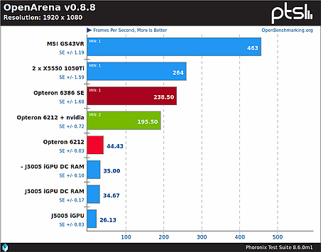 OpenArena game benchmark