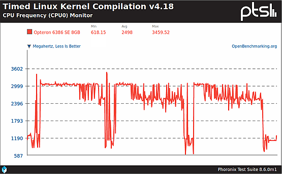 CPU core 0 frequency during three Kernel compilations