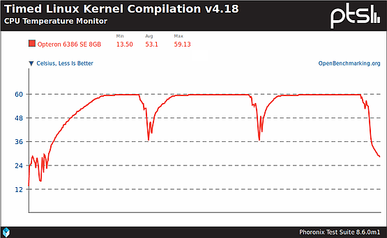 CPU core 0 temperature during three Kernel compilations