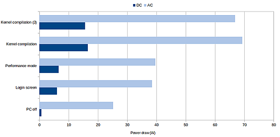 Power draw results for passive system