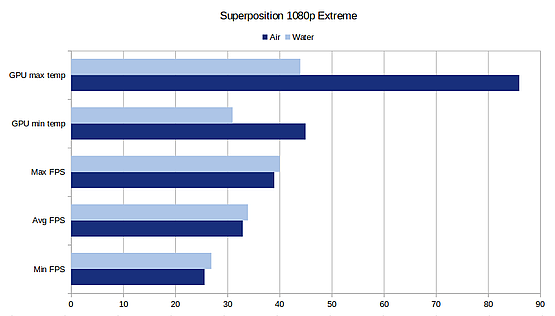 Comparison of air and water cooling results in Superposition benchmark