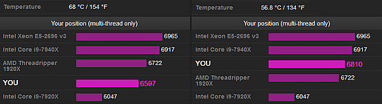 CPU-Z benchmark results based on system temperature