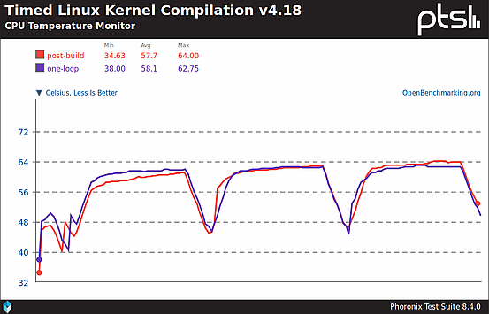 CPU temperature during Kernel compilation