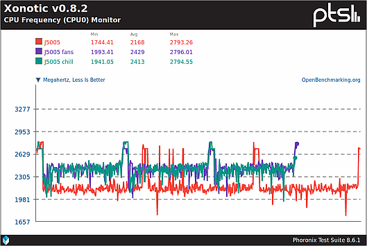 CPU frequency during Xonotic benchmark