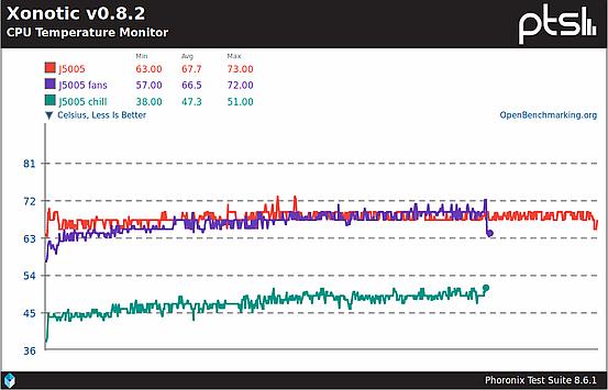 CPU temperature during Xonotic benchmark