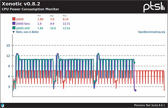 CPU power consumption during Xonotic benchmark