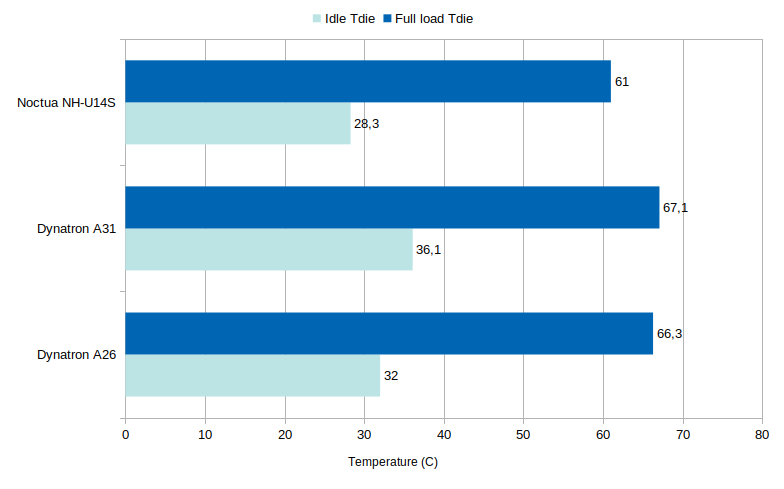 Threadripper coolers temperatures
