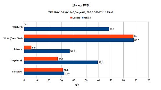 1% low FPS