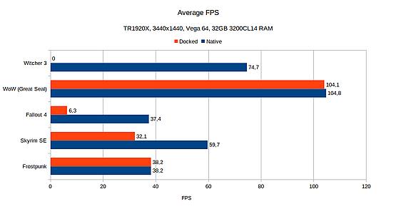 Average FPS