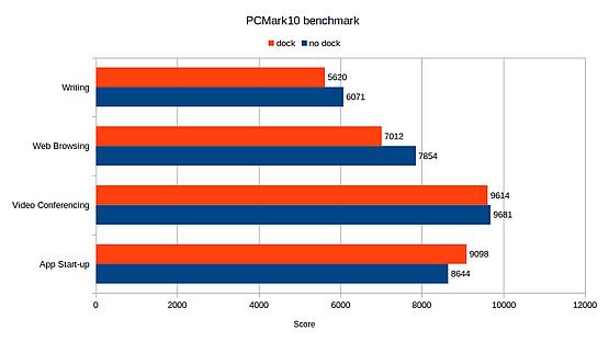 PCMark10 benchmark