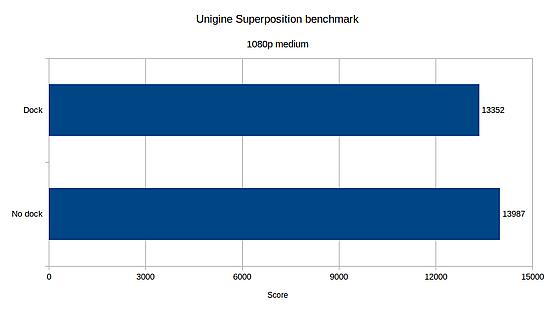 Unigine Superposition benchmark