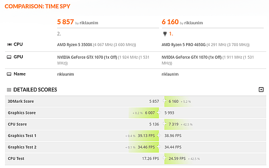 3DMark Time Spy comparison