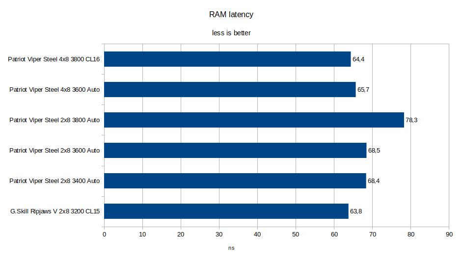RAM latency