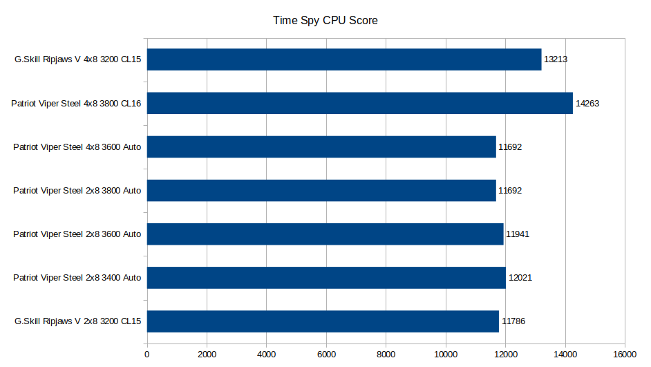 Time Spy CPU score