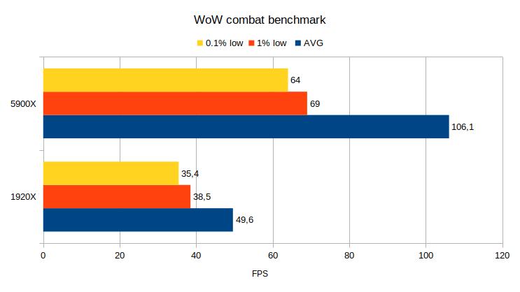 WoW combat benchmark
