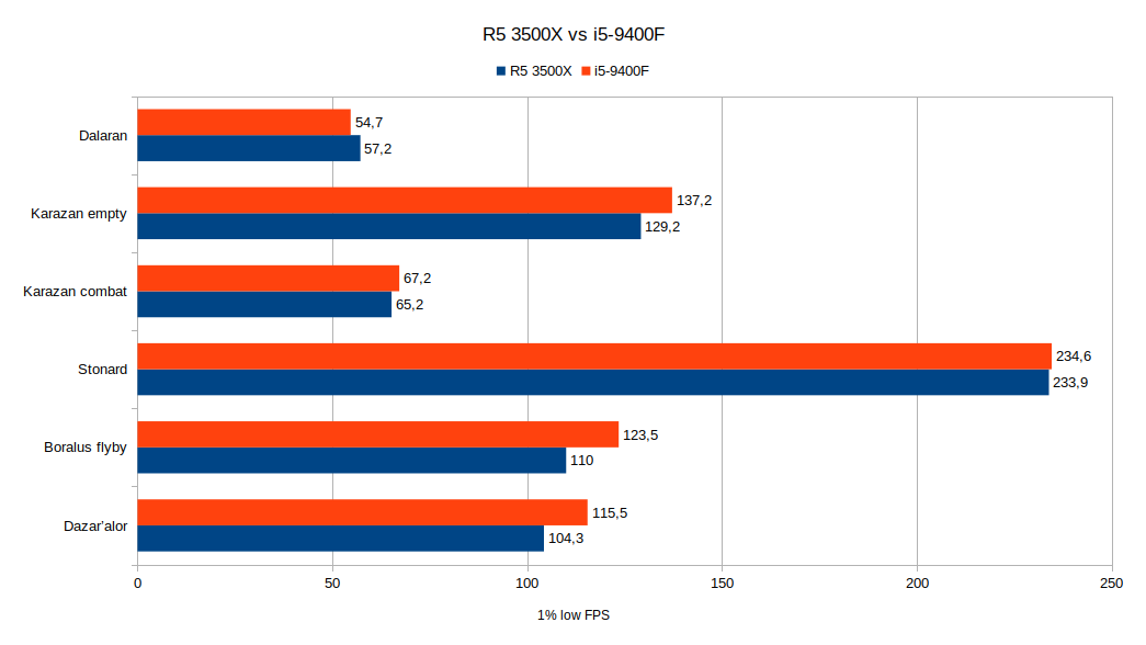 Intel versus AMD benchmark