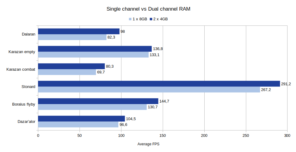 Single vs Dual channel RAM