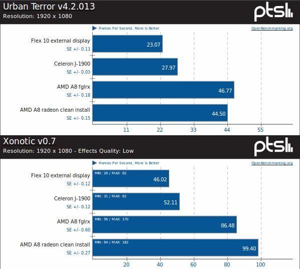 Radeon i fglrx osiągają podobne wyniki w grach, choć to radeon częściej wygrywa