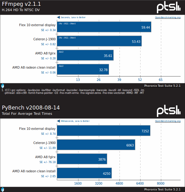 In CPU tests the AMD A8 is better than Bay Trail J1900