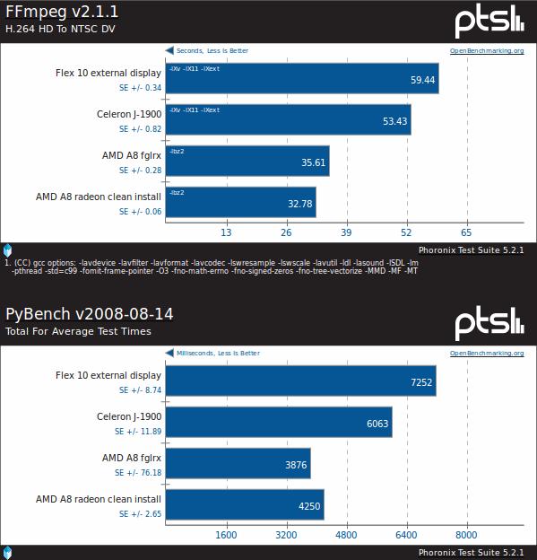 W testach zależnych od osiągów CPU AMD A8 radzi sobie lepiej niż budżetowy Bay Trail J1900