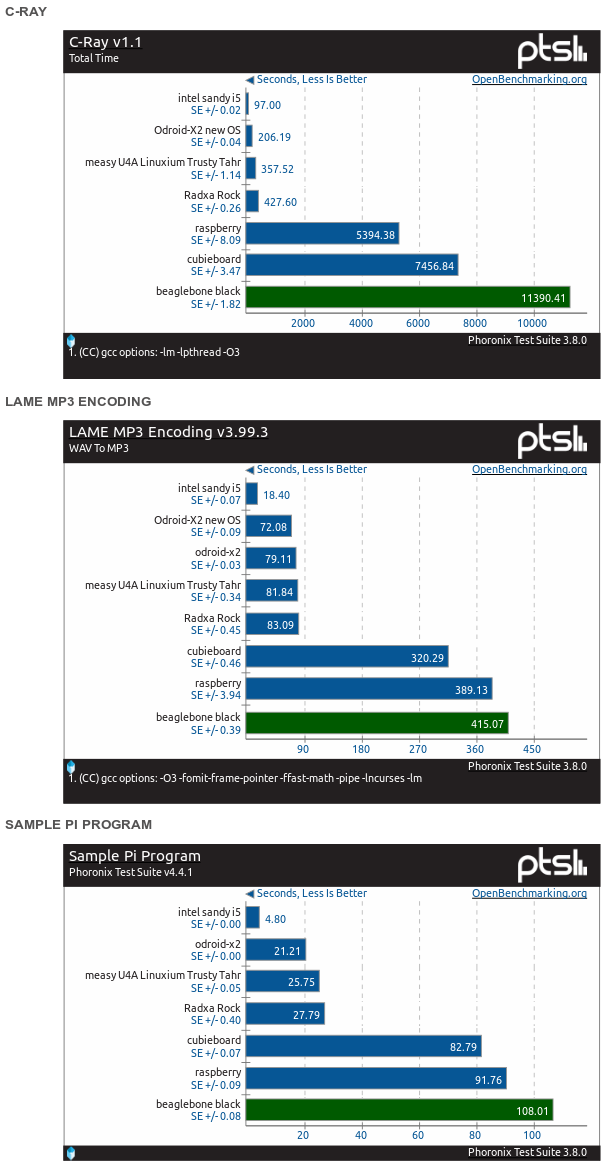 Benchmark C-ray, lame, Pi dla Beaglebone Black