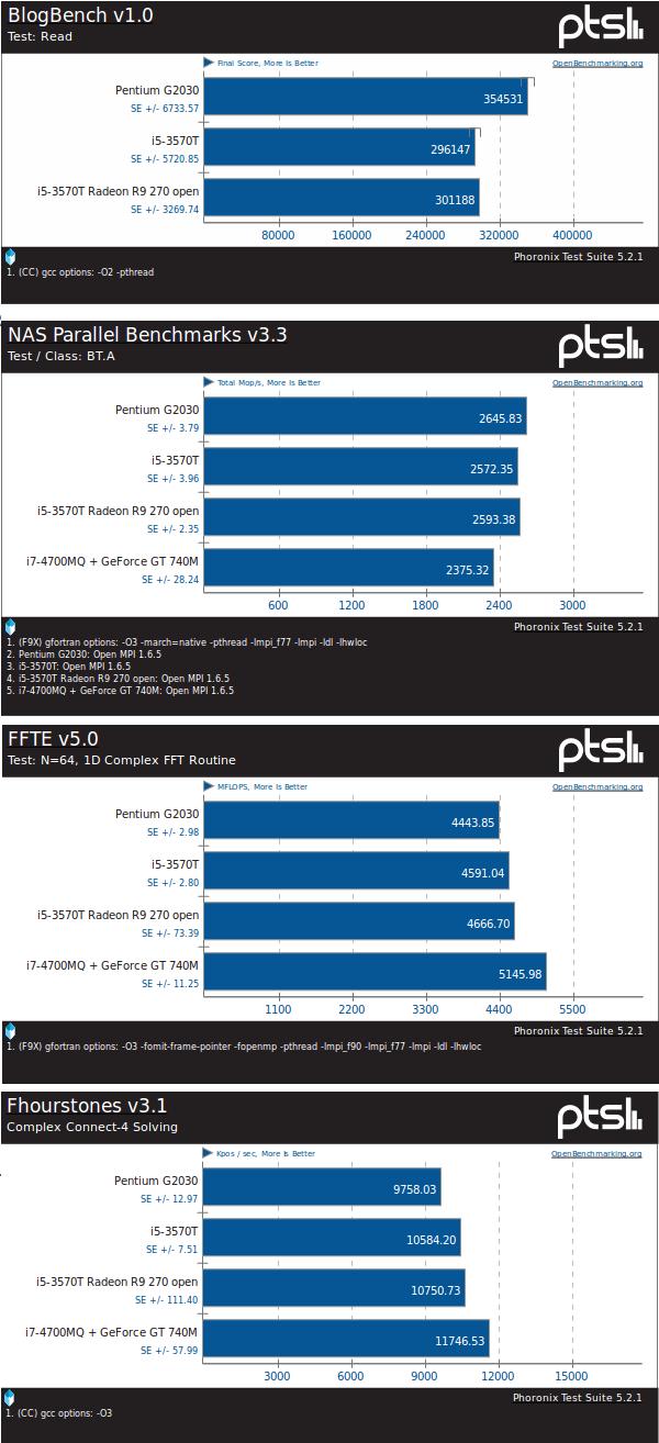 Zbliżone wyniki testowanych procesorów